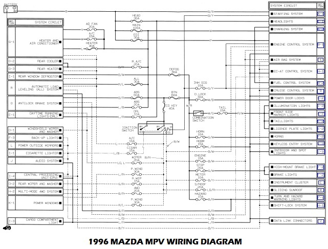 1996 Mazda MPV Wiring Diagram and Electrical System Schematic mazda 626 wiring diagram pdf mazda wiring diagrams for diy car 1996 mazda protege wiring diagram at bakdesigns.co