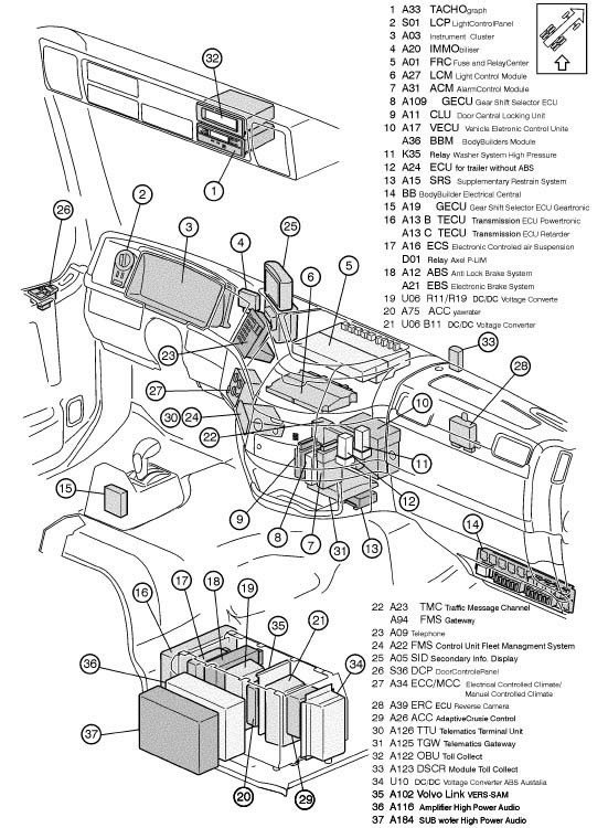 2000 Volvo Truck Wiring And Fuse Box Diagram